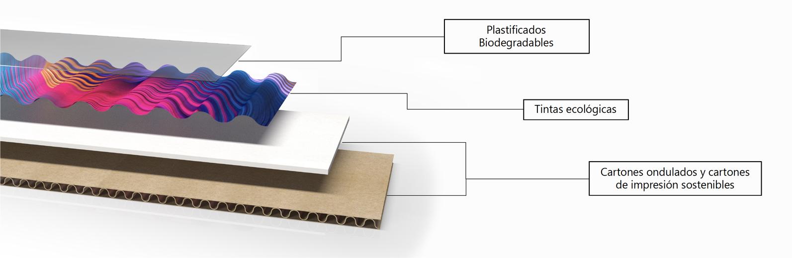 Materiales y acabados para PLV Sostenible
